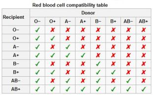 Blood cell compatibility table