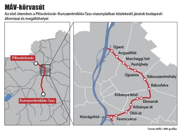 Jön a Körvasút, Esztergomból új távlatok nyílnak a vonatközlekedésben